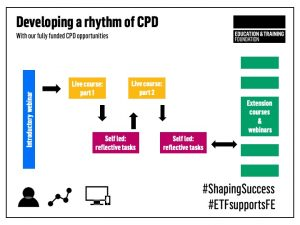 Developing a rhythm of CPD graphic