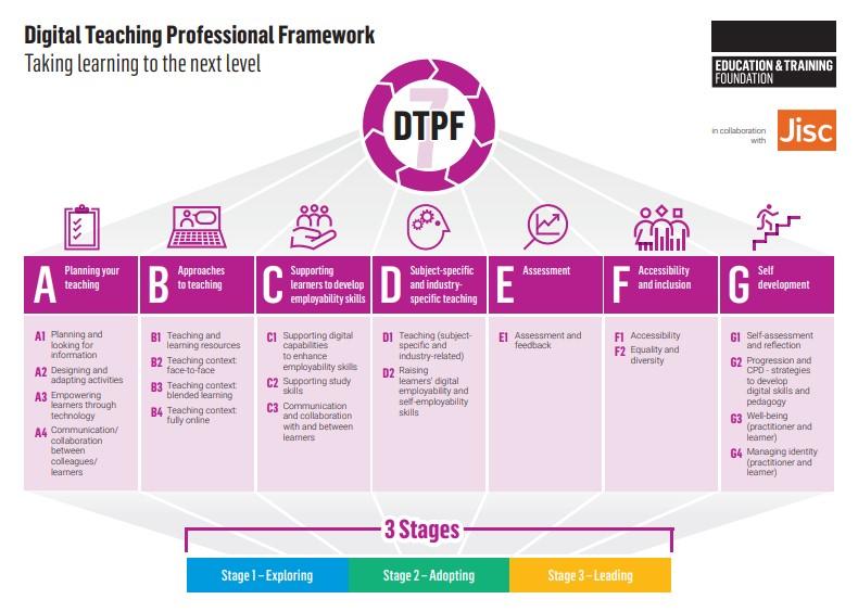 Digital Teaching Professional Framework infographic