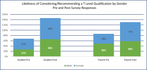 Graph showing the results of Likeliness of Considering/Recommending a T Level Qualification by Gender