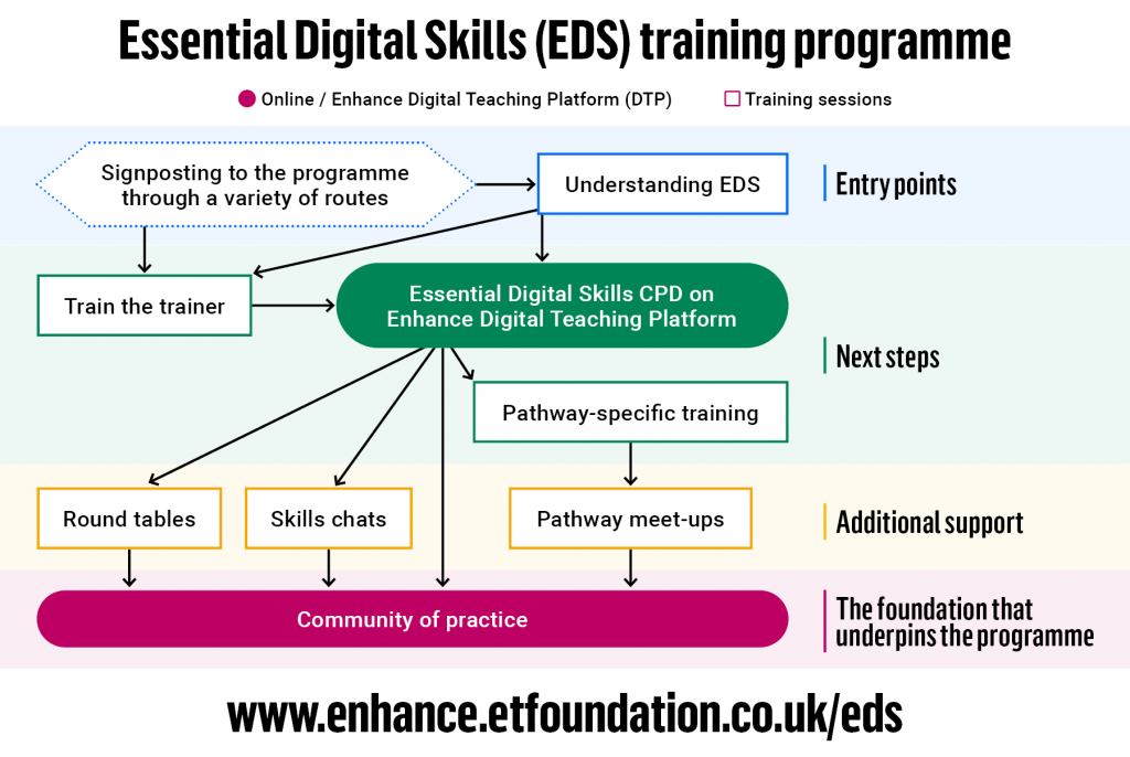 EDS Pathways Diagram Graphic
