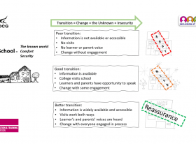 Image detailing good practice for transition from school to college for learners with SEND