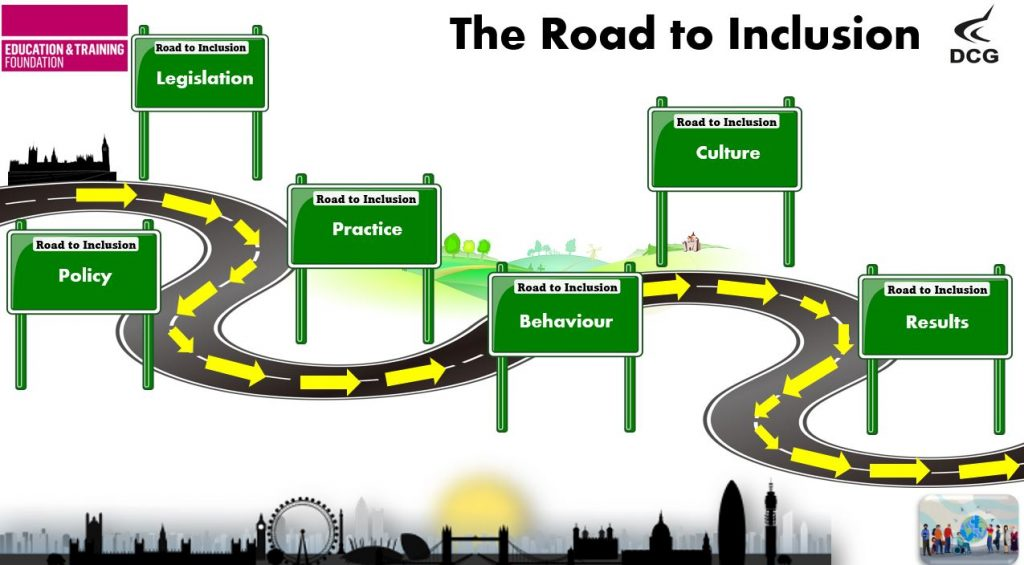Image with a road and six green signposts with words on them