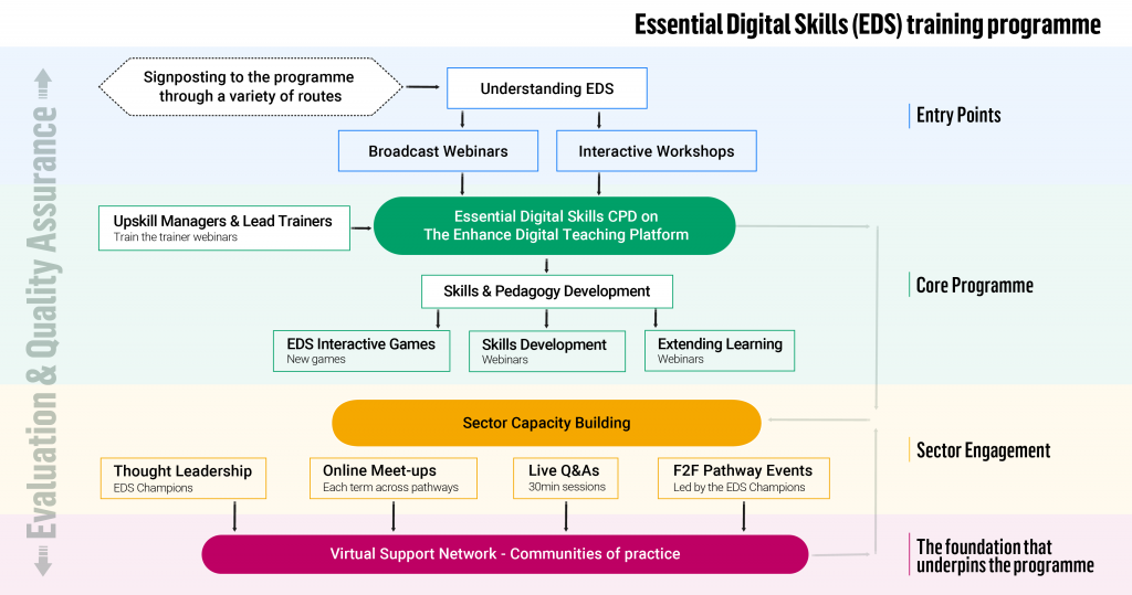 Diagram setting out the Essential Digital Skills CPD offer explained in the article above.