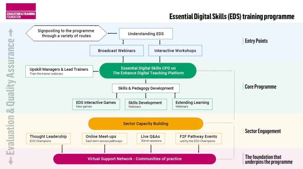 Essential Digital Skills programme 2021